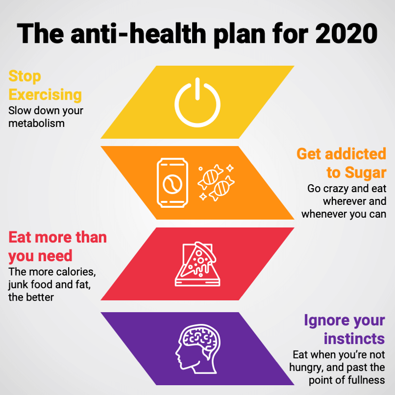 2020 Anti-health plan - what habits and aspects of your mindest do you need to change?