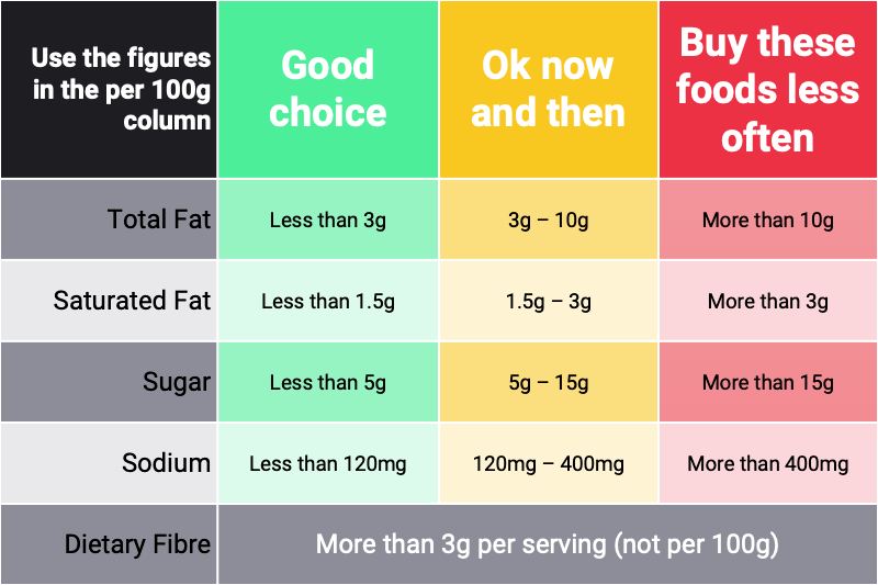 Use the per 100g column on nutritional labels to help decide how the food fits into healthy eating guidelines and your budget